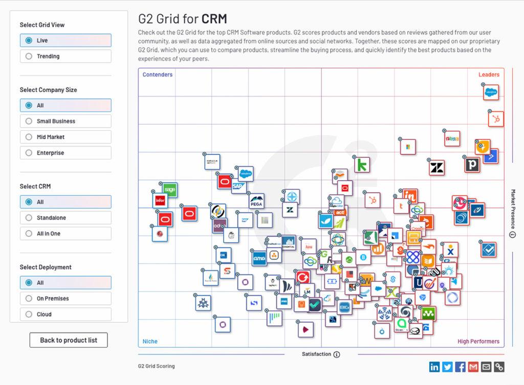 g2crowd crm grid