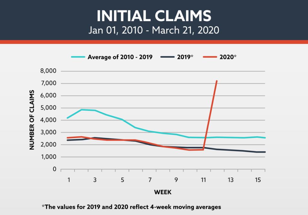 Unemployment Graph Claims